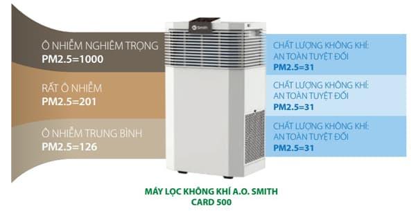 Máy lọc không khí AO.Smith KJ500F-B01 làm sạch không khí trong phòng siêu nhanh