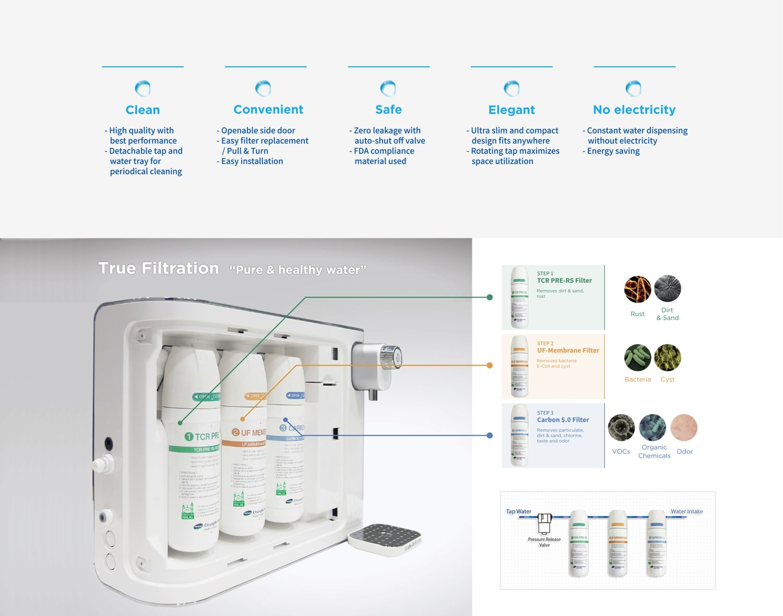 Hệ thống lọc của máy lọc nước Chungho 100 UF