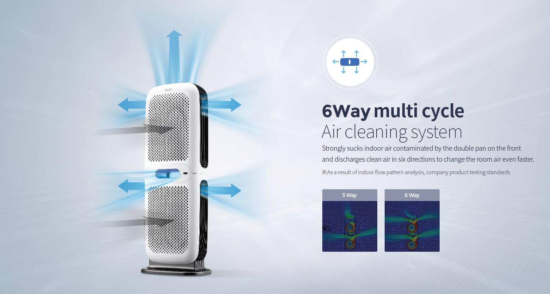 Hệ thống cửa gió 6 chiều cho hiệu suất lọc nhanh hơn