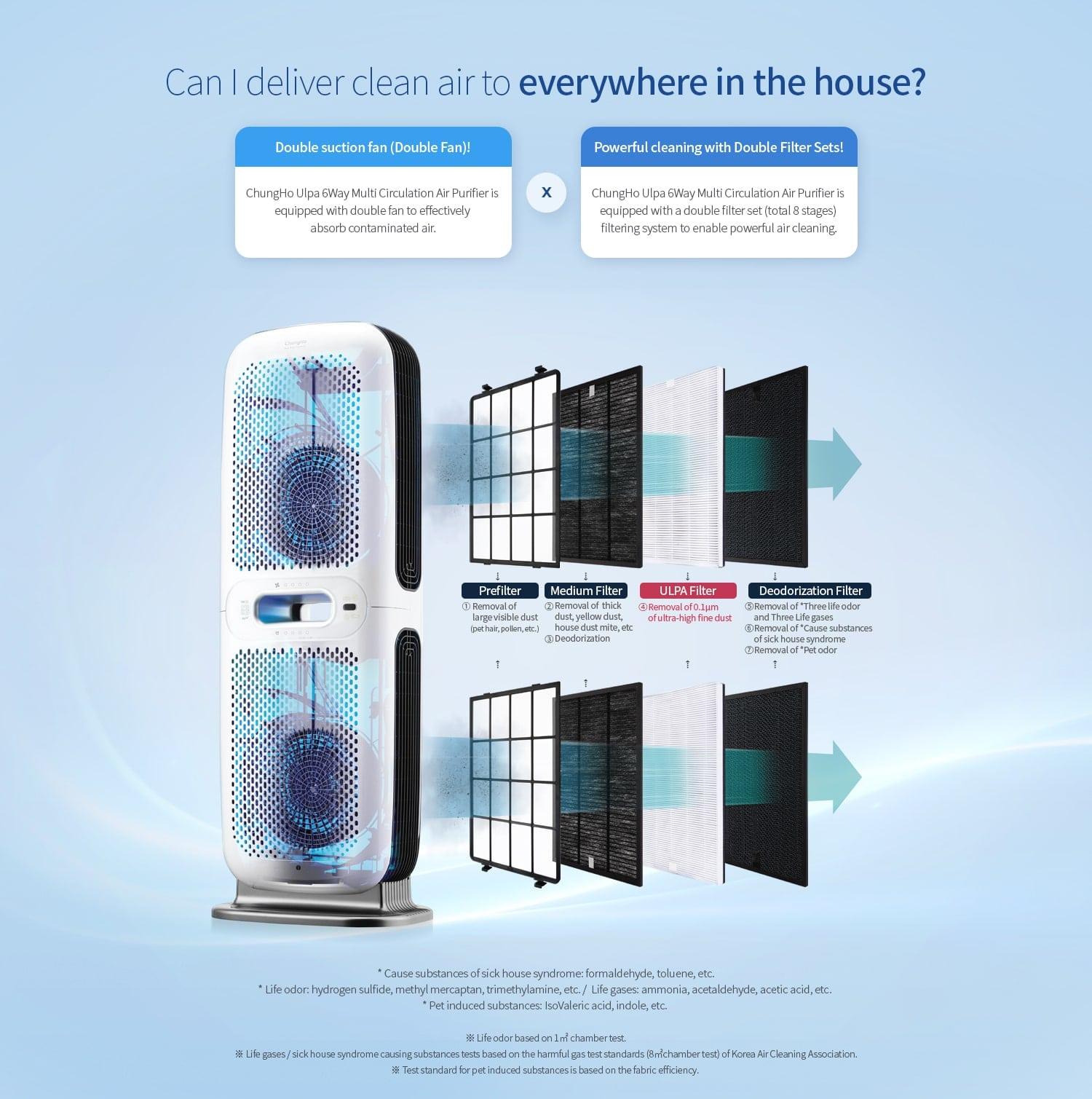 Bộ lọc 4 cấp cho hiệu quả lọc siêu sạch