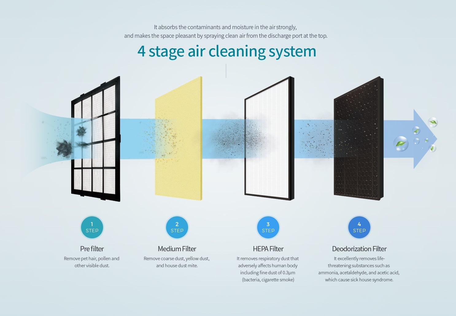 Bộ lọc 4 bước cho hiệu quả sạch hơn