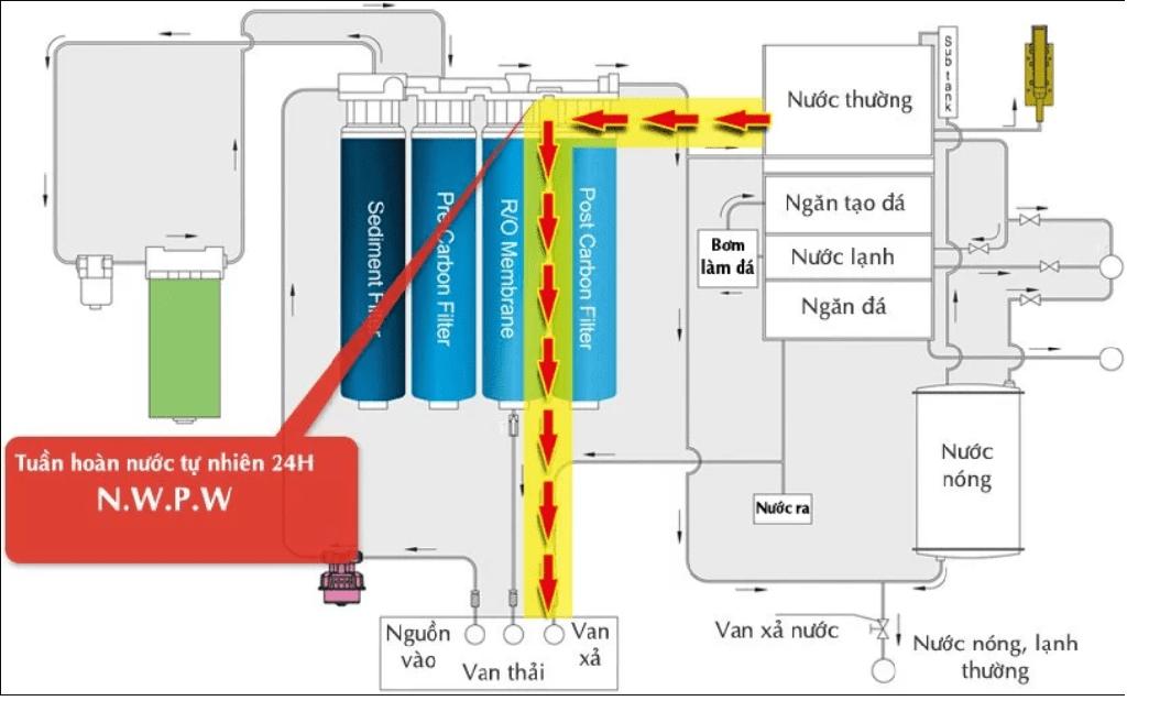Hệ thống tuần hoàn nước tự nhiên 24H