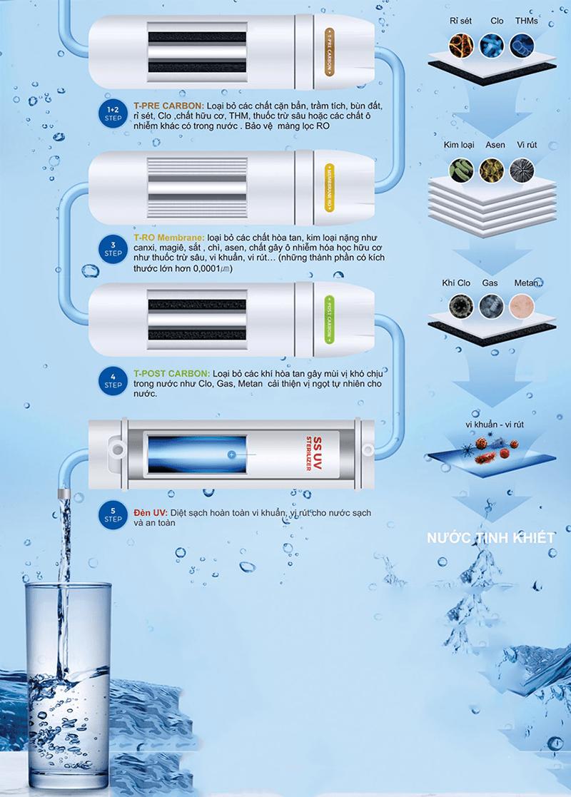 Máy lọc nước Chungho Iguassu Tiny 900 được thiết kế với hệ thống lọc RO 4 cấp giúp lọc nước tinh khiết