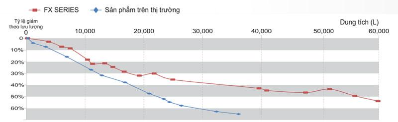 thiet-bi-loc-nuoc-thuong-mai-chungo-fx-15s-1