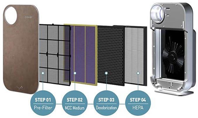 Không khí trong phòng được làm sạch bởi máy lọc không khí Coway AP-1008DH qua 4 bước lọc