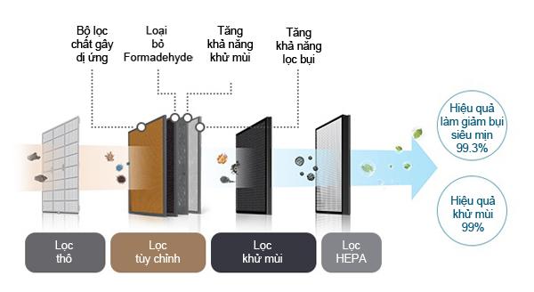 Quy trình lọc 4 bước trên máy lọc không khí Coway AP-1516D