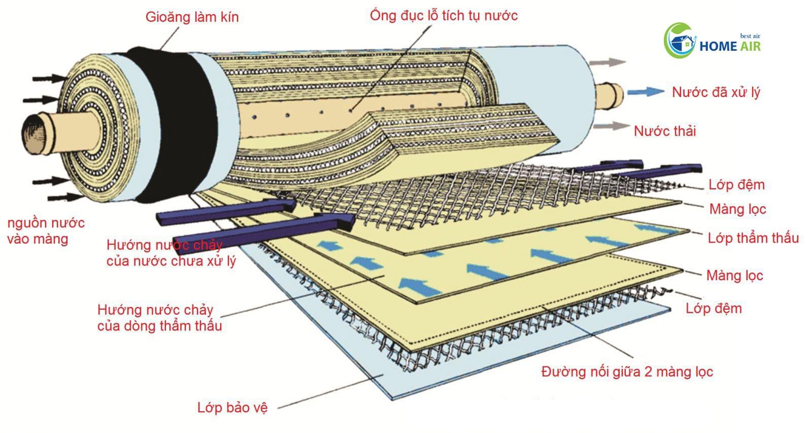Công nghệ RO sử dụng trong máy lọc nước