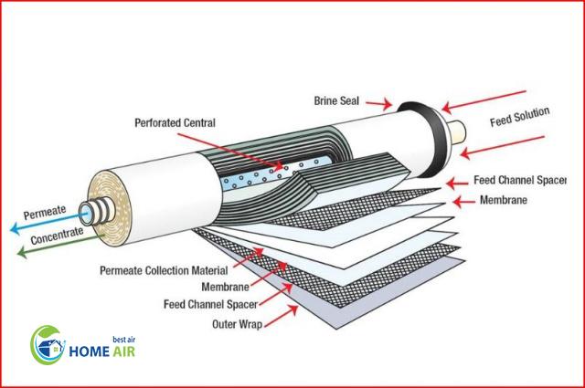 Công nghệ thẩm thấu ngược trong máy lọc nước