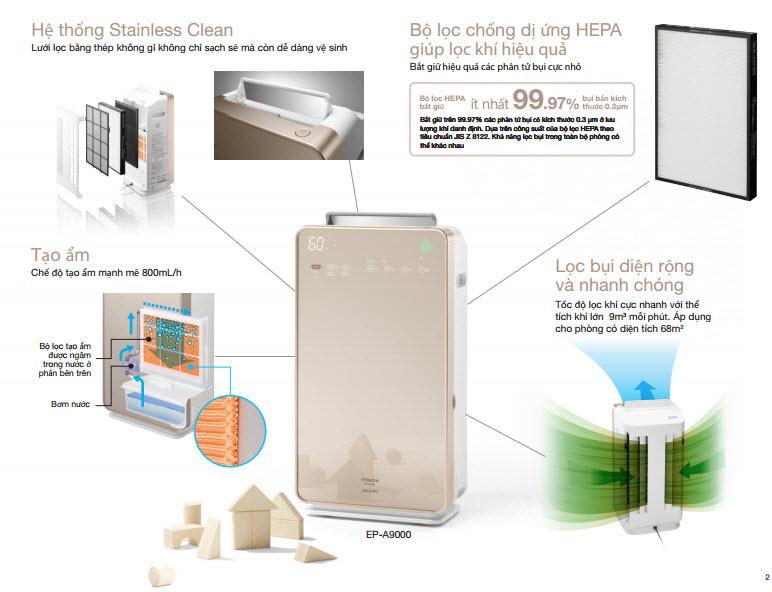 Nguyên lý hoạt động Hitachi EP-A9000