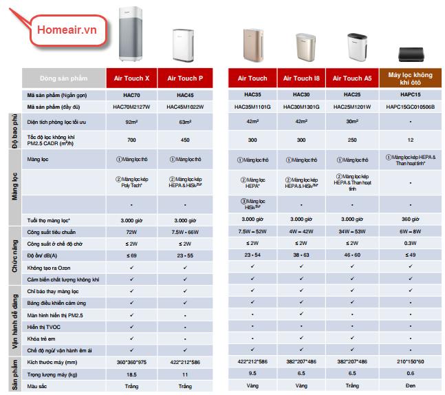 bảng tổng hợp so sánh tính năng các sản phẩm máy lọc không khí Honeywell