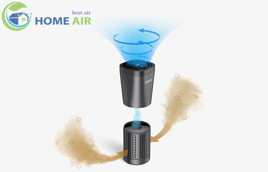 Máy lọc không khí ô tô MPEON với cơ chế lọc khí 360 độ