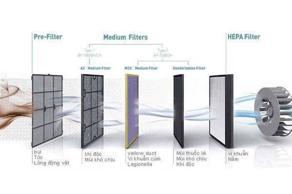 Giải đáp: Có mấy loại màng lọc không khí và chức năng của nó là gì?