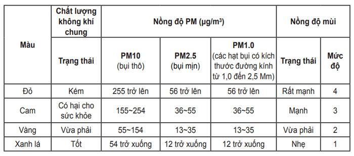 huong-dan-su-dung-may-loc-khong-khi-lg-puricare-360-do-1-2-tang-6