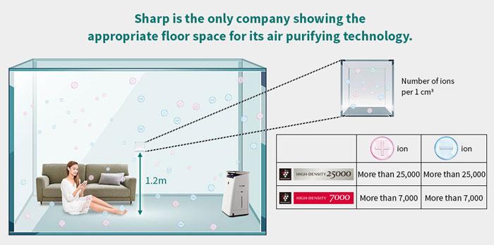 Mật độ ion Plasmacluster là gì? Vì sao cần tìm hiểu khi mua máy lọc không khí Sharp?