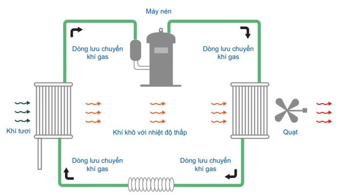 may-hut-am-cong-nghiep-olmas-3