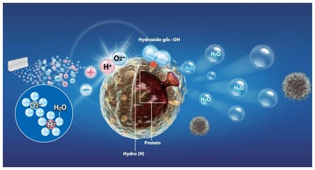 Công nghệ Plasmacluster Ion của máy lọc không khí và hút ẩm DW-D12A-W