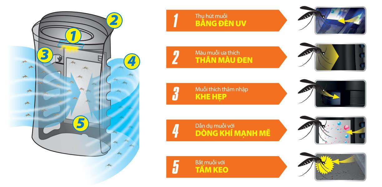 Tính năng bắt muỗi của máy lọc không khí bắt muỗi Sharp FP-GM40E-B