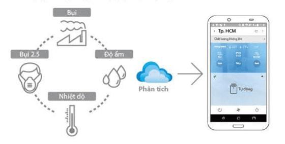 Chức năng kiểm soát vận hành trên điện thoại với model FP-J80EV-H