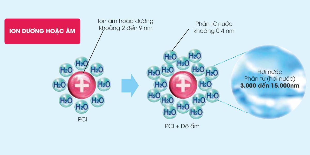 Công nghệ Plasmacluster Ion tiên tiến nhất thế giới - trái tim của máy lọc không khí Sharp Công nghệ Plasmacluster Ion là một trong những phát minh độc quyền của Sharp vào năm 1998 với các hiệu quả ưu việt giúp nâng cao chất lượng bầu không khí, vì sức khỏe và lợi ích cộng đồng. Máy lọc không khí và hút ẩm Sharp DW-D20E-W được tích hợp màng lọc khí thô và hệ thống lọc khí Plasmacluster Ion có khả năng khử mùi, diệt khuẩn mang lại bầu không khí trong lành. Plasma sẽ phóng thích các ion dương và ion âm tương tự như quá trình xảy ra trong tự nhiên. Máy tạo ra nồng độ Plasmacluster ion (PCI) lên đến 7000 ion/cm3 giúp loại bỏ 99.9 % vi khuẩn, các chất gây dị ứng và mùi hôi khó chịu.   Bằng những thực nghiệm thực thế, công nghệ Plasmacluster Ion trên Máy lọc không khí và hút ẩm Sharp DW-D20E-W đem lại những hiệu quả đáng kinh ngạc :  - Làm sạch không khí trong phòng.  - Loại bỏ chất gây dị ứng.  - Loại bỏ nấm mốc và hạn chế sự gia tăng của nấm mốc kí sinh.  - Ngăn chặn hoạt động của vi khuẩn trong không khí.  - Ngăn chặn hoạt động của vi rút trong không khí.  - Loại bỏ mùi hôi cứng đầu như: mùi mồ hôi, thức ăn, thuốc lá, khói bụi…  - Giảm tĩnh điện, ngăn ngừa bụi bẩn bám vào các bề mặt đồ vật.  - Dưỡng ẩm cho da và tóc.  Công nghệ hút ẩm của Máy lọc không khí và hút ẩm Sharp