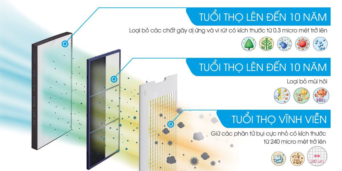 Hệ thống 3 màng lọc không khí:  Bộ lọc Hepa, bộ lọc PANDA, bộ lọc sơ cấp