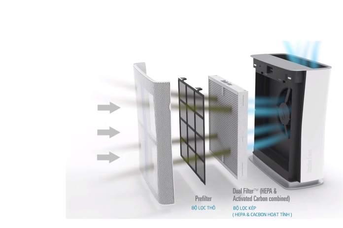 Công nghệ lọc Dual Filter ™ đa tầng hiện đại