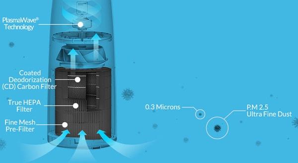 Hệ thống lọc không khí 4 bước